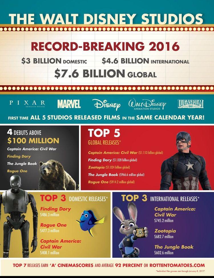 Amazing Disney infographic