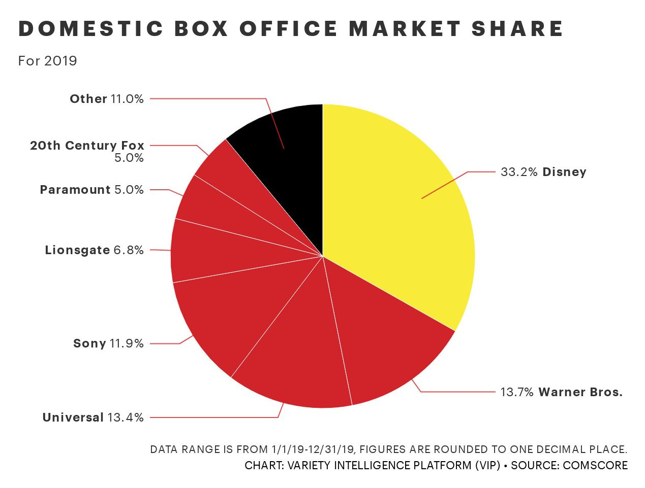 Domestic Box Office Share - Variety